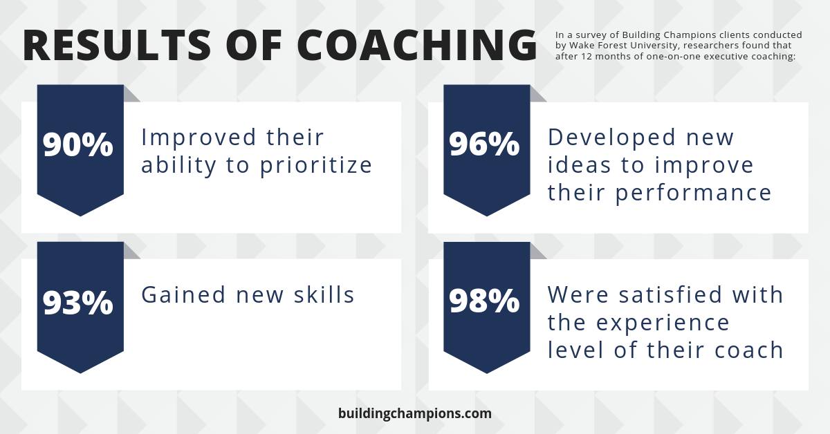 Infographic about the results and benefits of coaching